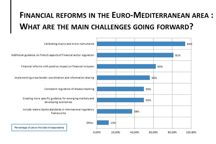 Chart: impact financial reforms euromed 2018